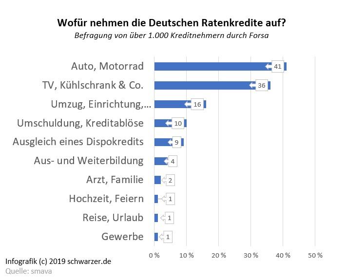 Die unterschiedlichsten Wünsche erfüllt sich der Deutsche mit einem Ratenkredit.